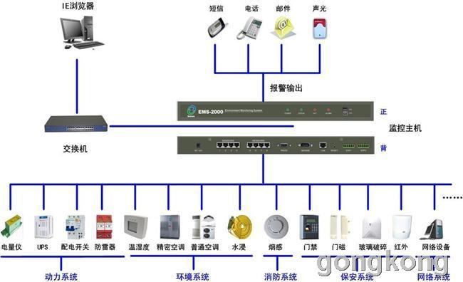 ems系列机房环境监控系统拓扑图