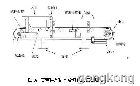 电子皮带秤系统的工作原理-专业自动化论坛-中国工控网
