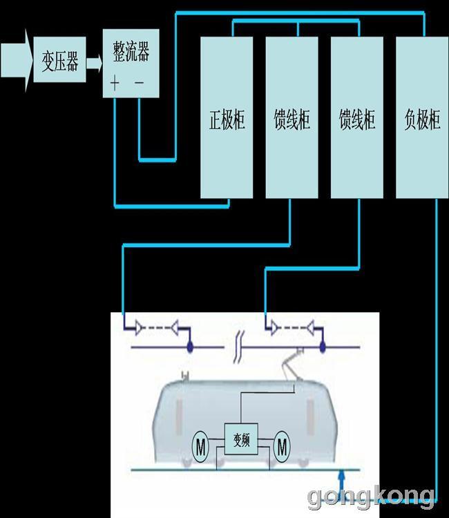 高压隔离放大器在轨道交通直流开关柜中的应用