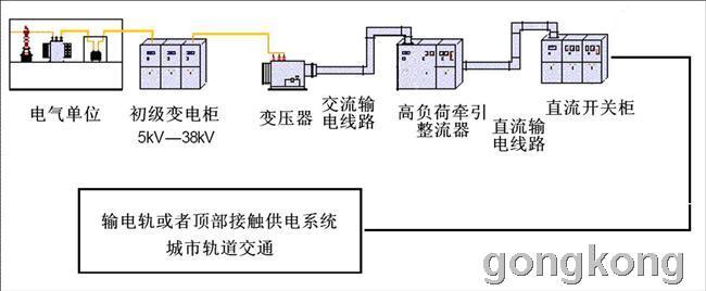 隔离放大器在地铁配电直流开关柜中的应用