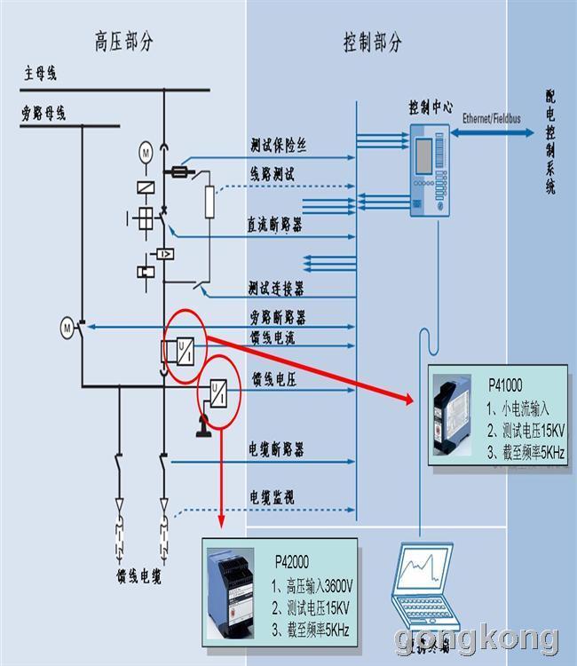 l 进线柜和馈线柜的被测电压高,需要使用工作电压2200V甚至3600V的高压型隔离器; l 负极柜监控的钢轨回流电流较小,故可以使用耐压相对较低的隔离器来监测电流; l 框架保护柜监控整个系统的框架电位,同样电压较小,也可以使用低压的隔离器。