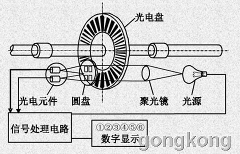 伺服电机计数一路编码器脉冲时怎么计算转角?