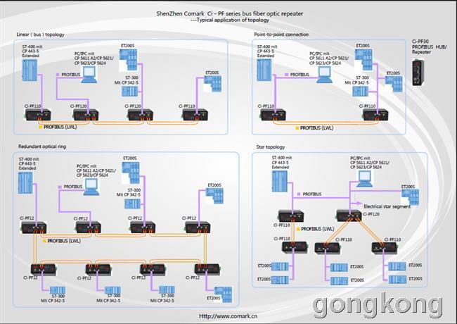 dp总线转光纤通信模块网络拓扑结构应用