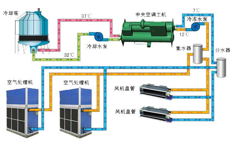 中央空调工作原理图(高清)-专业自动化论坛-中国工控