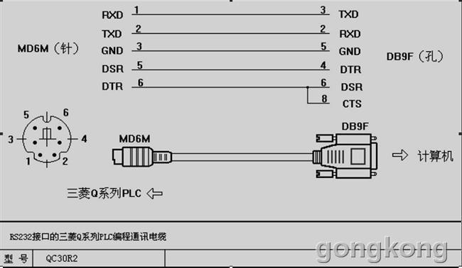 按照图片自己做了一根下载线,只连2,3,5脚,MD6M端的DSR和DTR是做什么用的,在触摸屏的COM1口没有对应的引脚定义,把程序下载进去后,触摸屏报警显示COM1连接错误,请各位大侠帮忙看问题可能出现在哪里,不胜感激!!!