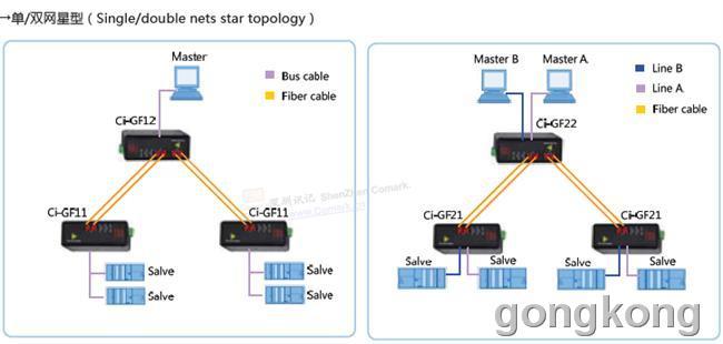 链型总线式,环网及混合型网络结构