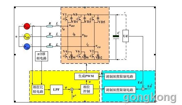 图中整流器采用SVPWM控制,通过调节相位差和调制深度M,可以独立控制功率因数cos 和直流电压Ed 。图中黄色和绿色点画线框,分别为相位控制控制环和电压控制环,只要使用相位控制环就可以使PWM整流器运行,使用直流电压控制环可实现DC-BUS电压恒定,从而实现过电压状态的能量回馈,保证电压恒定。下面来深入分析一下相位和电压控制过程。 (1) 相位控制 相位控制部分也可称为功率因数控制,实质为调节功率因数的大小,保证实现电流与电压的同相位。相位控制环通过检测相电流iR 的基波相位,经低通滤波后得相位角