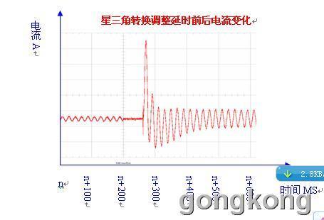 并由这个电流在电机的定子绕组上感应出相应的交变感生电势,此电势的