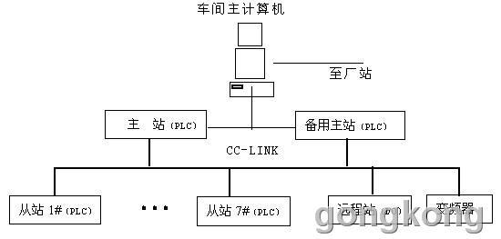 图4-6 笔架山水厂泵房控制系统硬件结构图 图中,主站控制一台送水泵、两台真空泵和一台排水泵,监控与管理整个泵房CC-Link网络的情况,包括: 1、 远程离线:对操作不正常的远程模块或从站自动和网络让其离线。 2、 自动恢复:不正常的远程模块或从站一旦恢复正常,自动与网络接上。 3、 自动诊断:运用自检功能检查硬件及系统接线状态。 4、 网络监视:将网络状态储存在在CPU的寄器中。 5、 负责接受来自(从站)七台泵的开真空泵命令、转发厂站的各泵状态、出厂水水质数据及传送由厂站调度下达的开泵命令。 1#