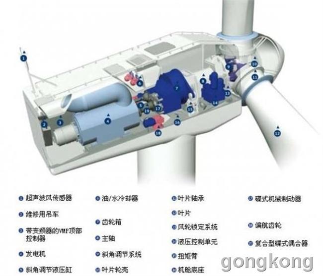 转 风力发电机工作原理高清图片