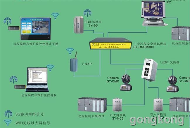 工业设备plc远程诊断和维护系统