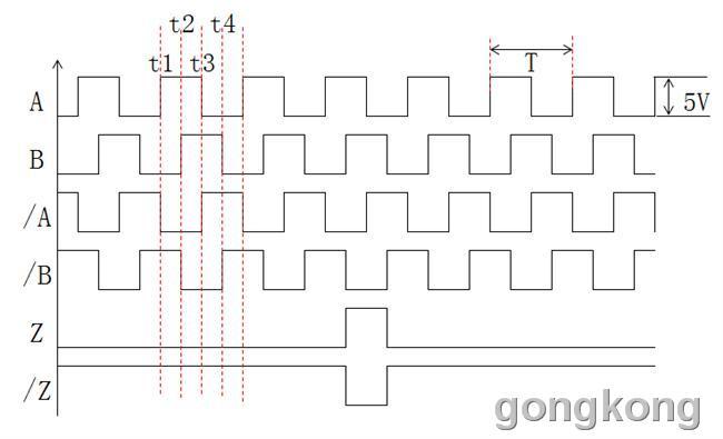 引用 笨鳥慢飛 的回复内容: 老劉 你在百度 搜索4倍頻就可以看到著個圖 哪4倍 t1 t2 t3 t4 A與B 我們通稱兩路訊號 或稱A相 B相 呵呵 相 不等於 刻線 長線驅動 也不等於4刻線 1、从你给的图我们看出,两条刻线对应两列方波,在方波的上升沿、下降沿,形成4个彼此相差90的位置脉冲; 2、所有编码器,都使用这种4脉冲叠加合成的方法,获得高分辨率编码器的! 3、由于上、下沿微分脉冲极性相反,所以两刻线的4脉冲极性不同,电路倒相有延迟,会影响高速特性; 4、4刻线、NS两磁迹正余弦波,得到的4