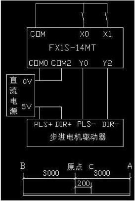 三菱plc1s可不可以控制步进驱动器?