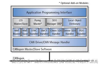 IXXAT CANopen协议软件