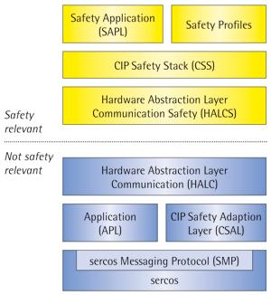 IXXAT CIP Safety发起者/目标软件