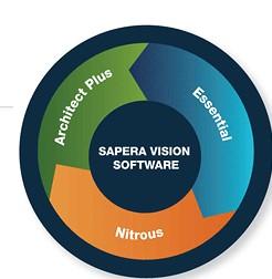 TELEDYNE DALSA Sapera视觉软件