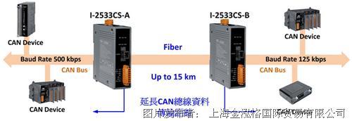 泓格科技  I-2533CS-A/B模块