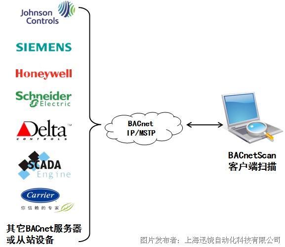 迅饶BACnet客户端免费调试助手—BACnetScan