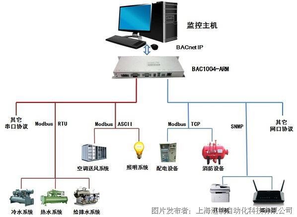 迅饒 BACnet嵌入式網關BAC1004—ARM