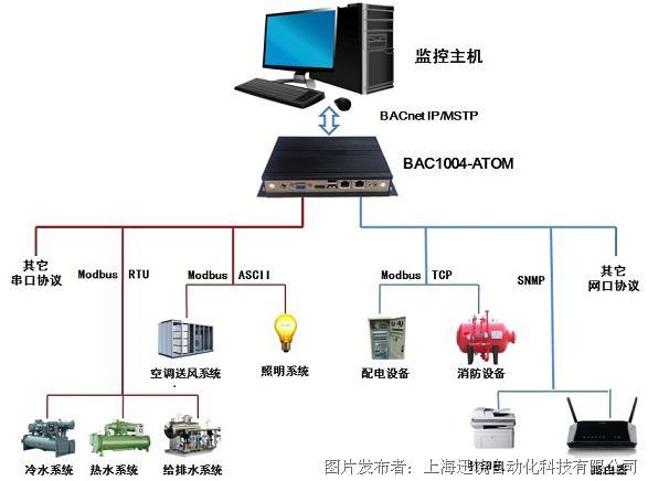 迅饒 BACnet凌動網關BAC1004—ATOM