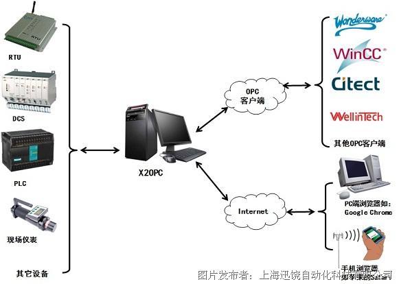 迅饶 X2OPC OPC服务器