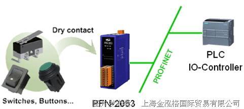 泓格科技 PFN-2053 PROFINET I/O模块