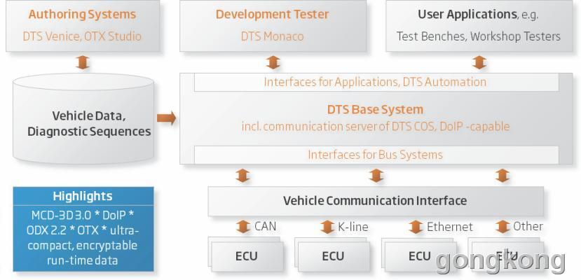 风丘科技 DTSDiagnostic Tool Set 8诊断工具集