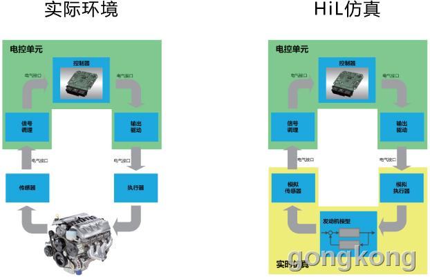 风丘科技 HiL