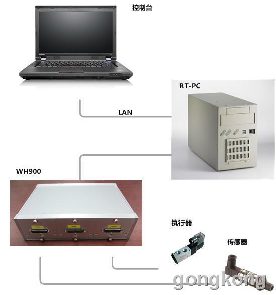 风丘科技 ControlBox